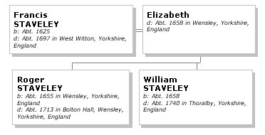 Children of Francis and Elizabeth Staveley